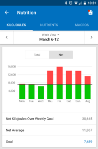 Chart of kilojoules across week