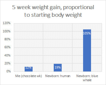 Comparison of weight gain